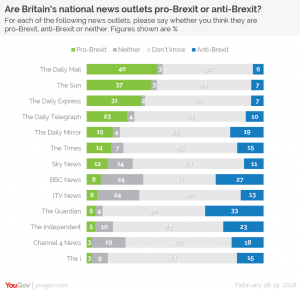 YouGov Poll (Picture: YouGov)