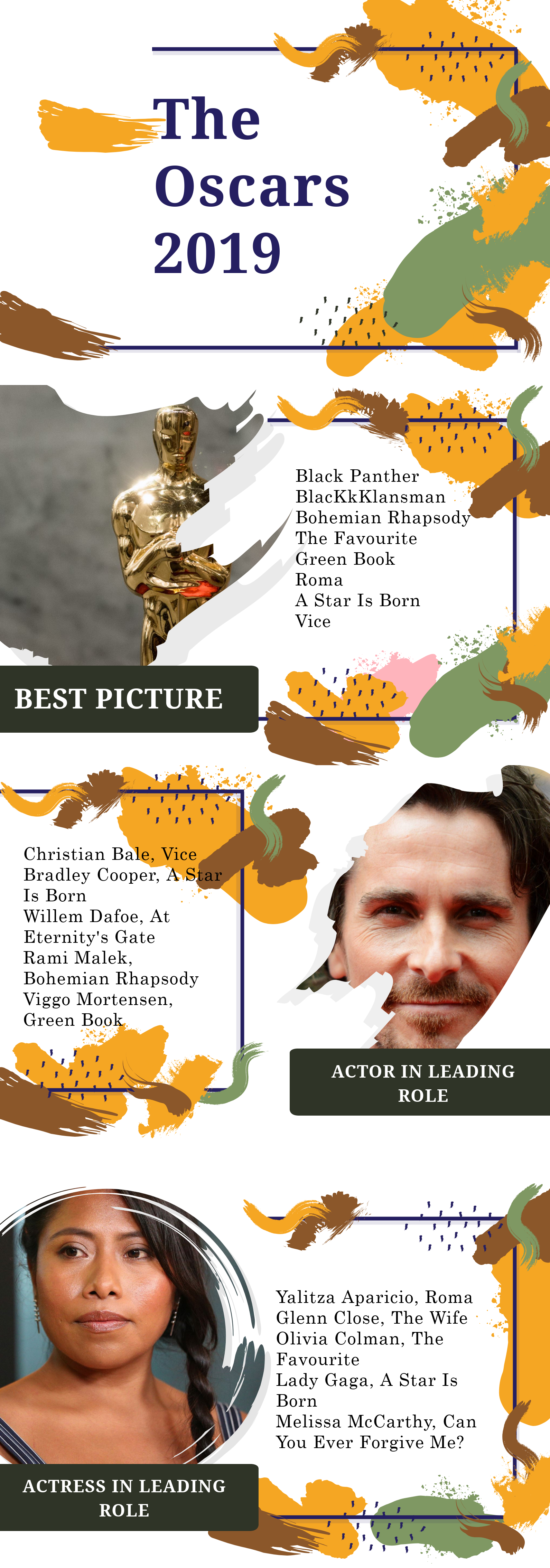 Oscars Nominations Graphic. Credit: Ben Malandrinos